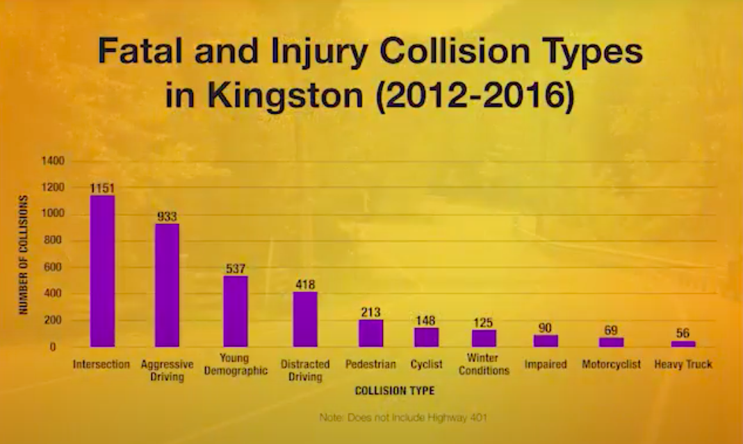 Fatal and injury collision types graph